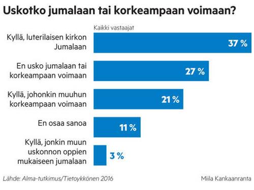 Uskotko Jumalaan / Iltalehti.fi